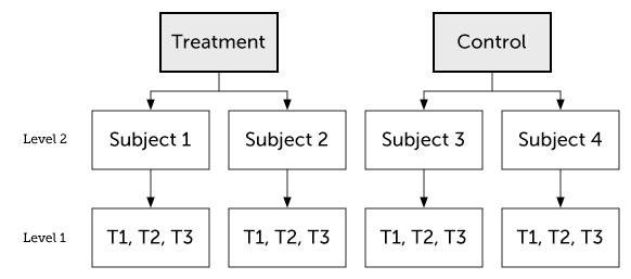 Two-level multilevel model in r. By Kristoffer Magnusson