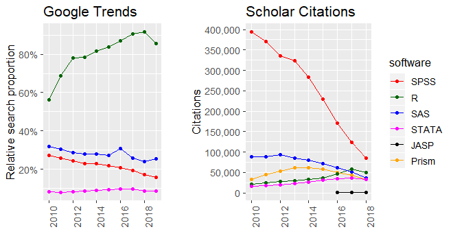 SPSS is dying  It's time to change  – Neuroscience, stats, and coding